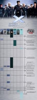Infographic-XMenMoviesChronology-v1-Large